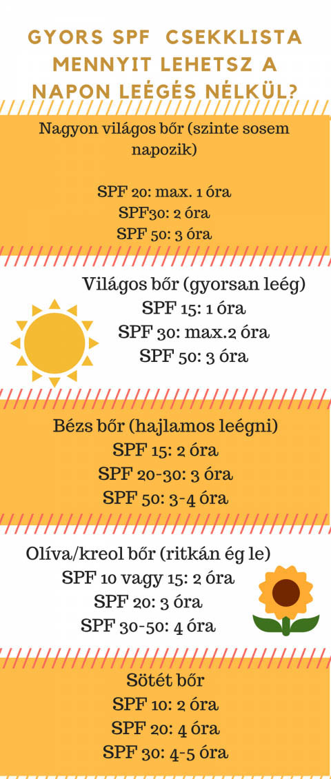 Eco-Z Happy Sun napvédő krém SPF20 100 ml lista