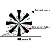 Mikroszál szerkezete